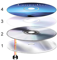 CD_stacked
